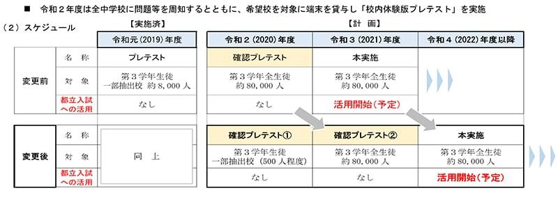 東京都中学校英語スピーキングテスト事業に係るスケジュール等の変更について