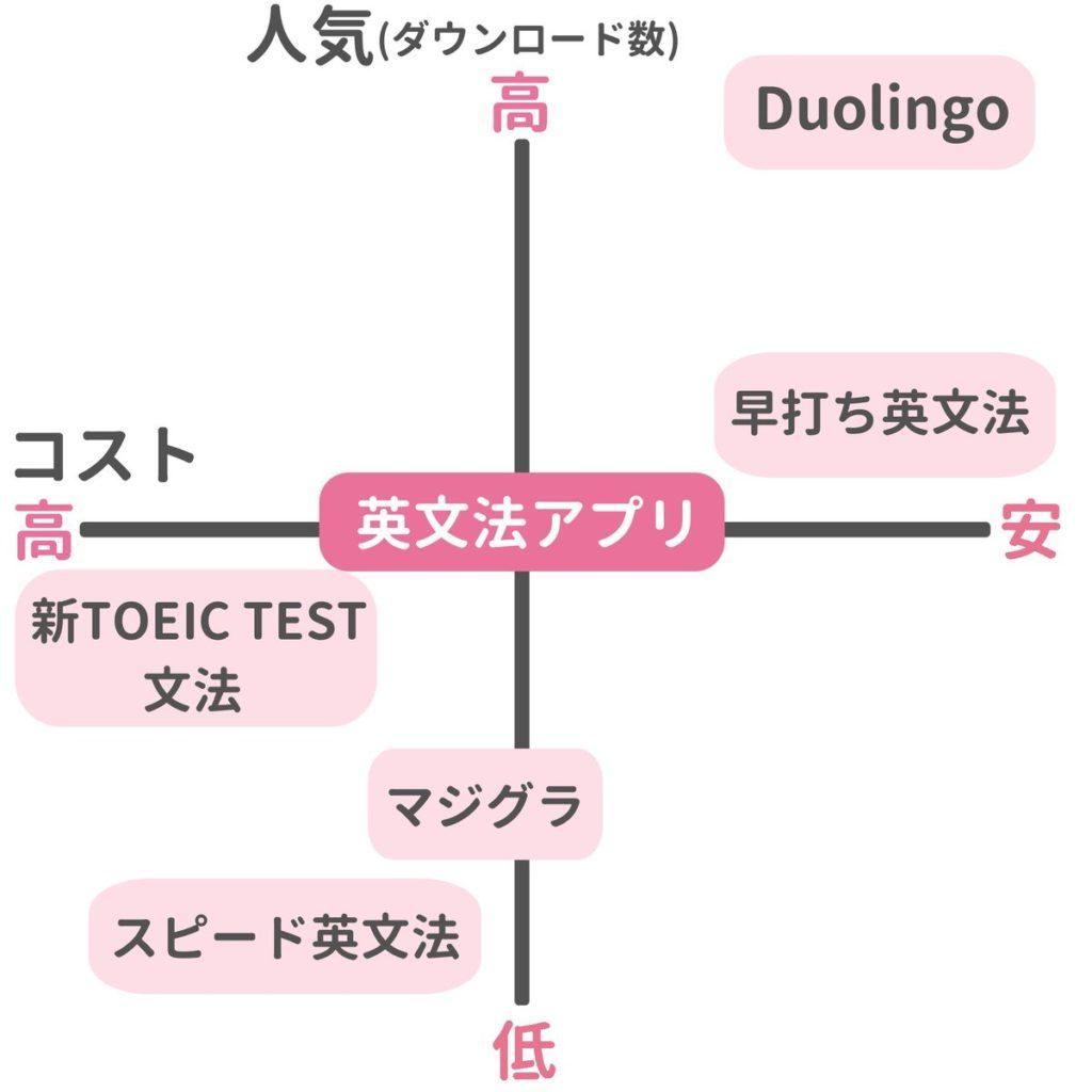 英文法アプリ比較表