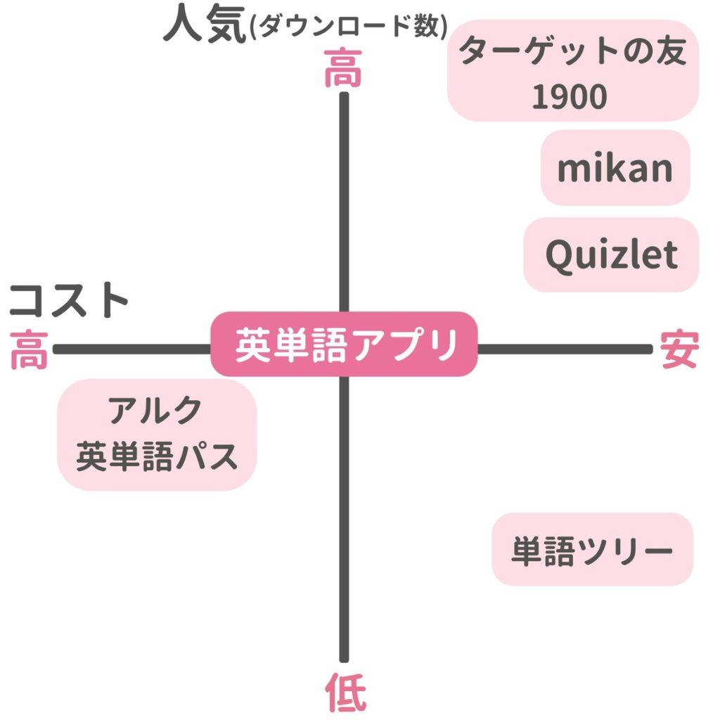 英単語アプリ比較表