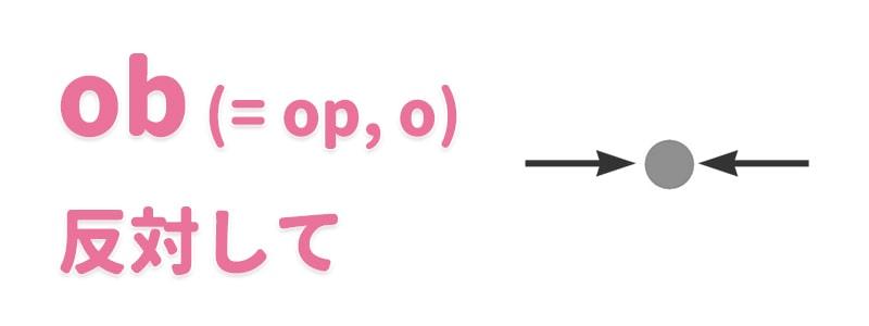 【ob(=op, o)】反対して