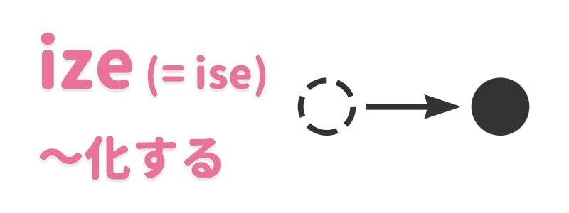 【ize(=ise)】~化する