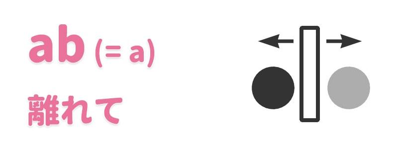 【ab(=a)】離れて